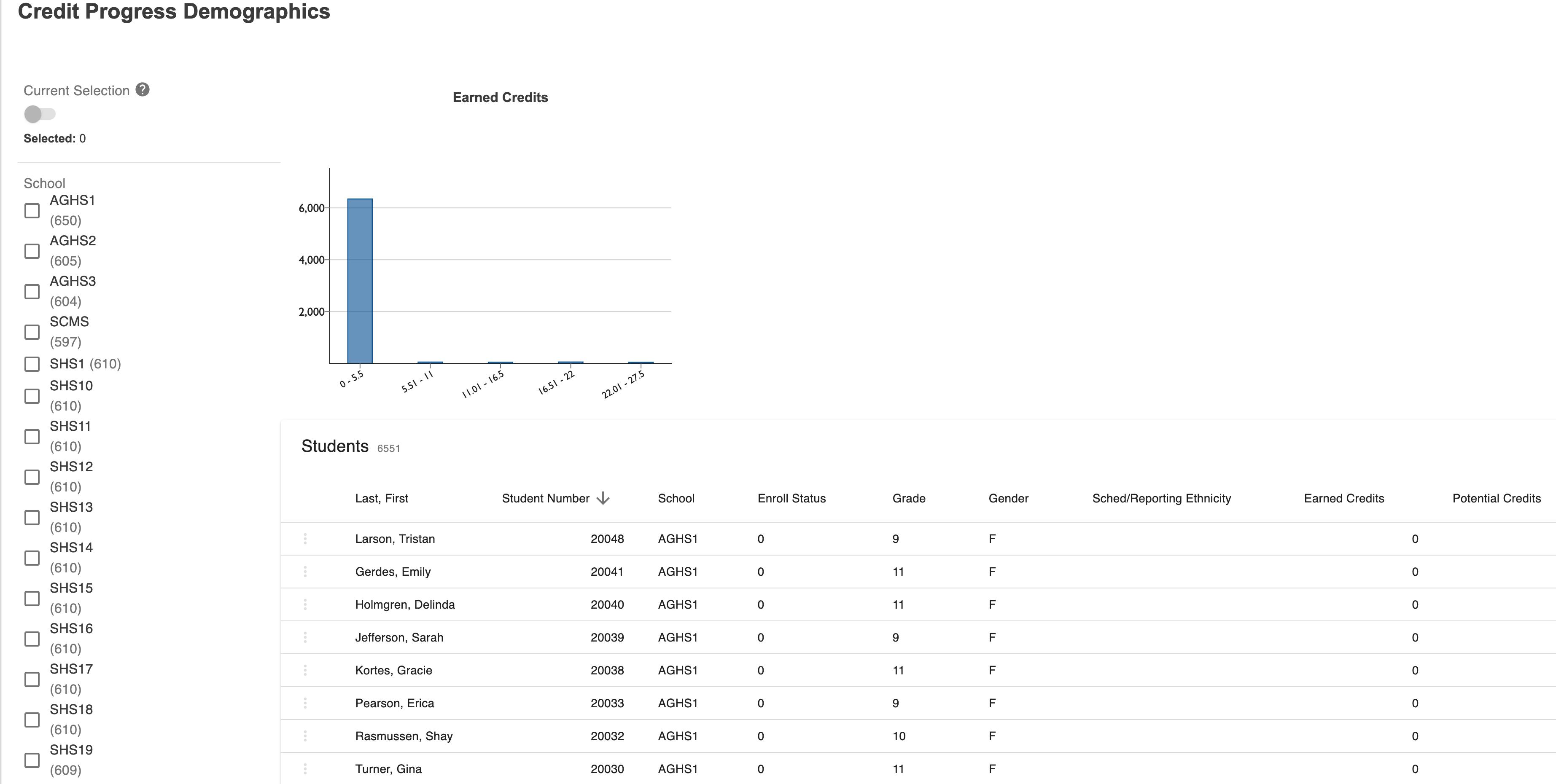 Screenshot of student credit progress by demographics report