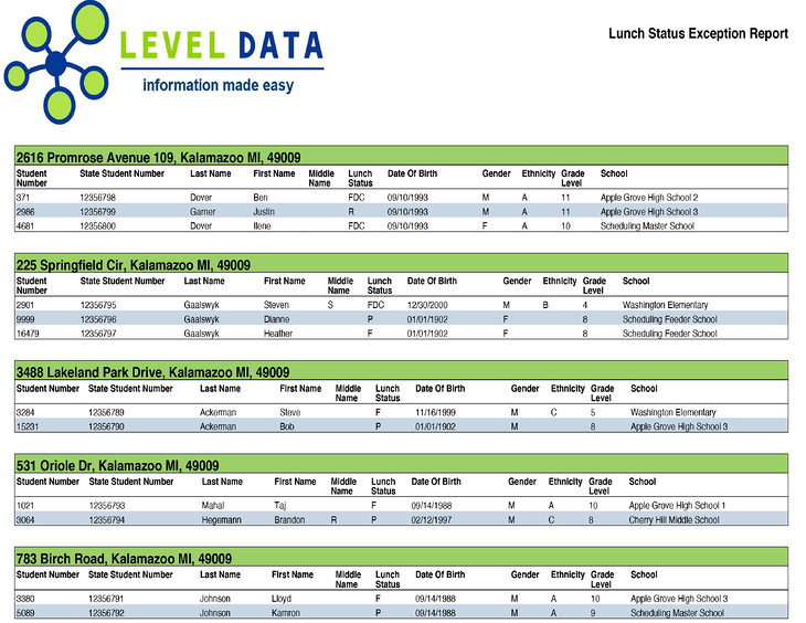 Level Data's Lunch Status Exception Report